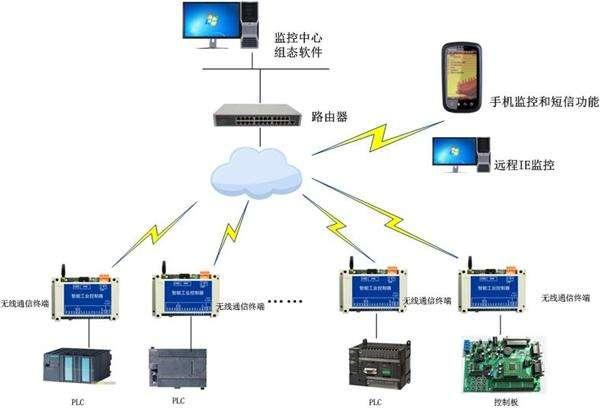 手机远程控制plc