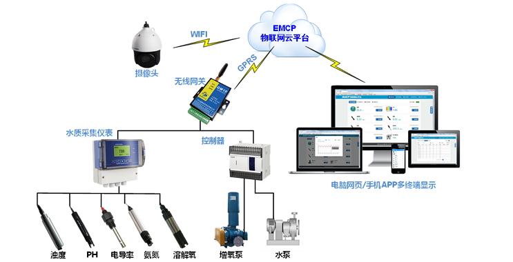 EMCP平台应用——水产养殖
