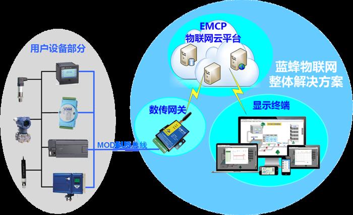 EMCP物联网云平台应用于泵站远程管理