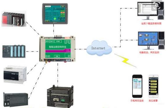PLC远程控制及维护方案