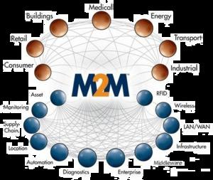 EMCP物联网云平台-云组态