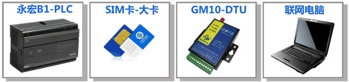 永宏PLC接入EMCP物联网 实现远程控制